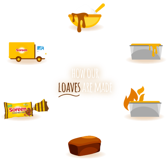 How our loaves are made life cycle